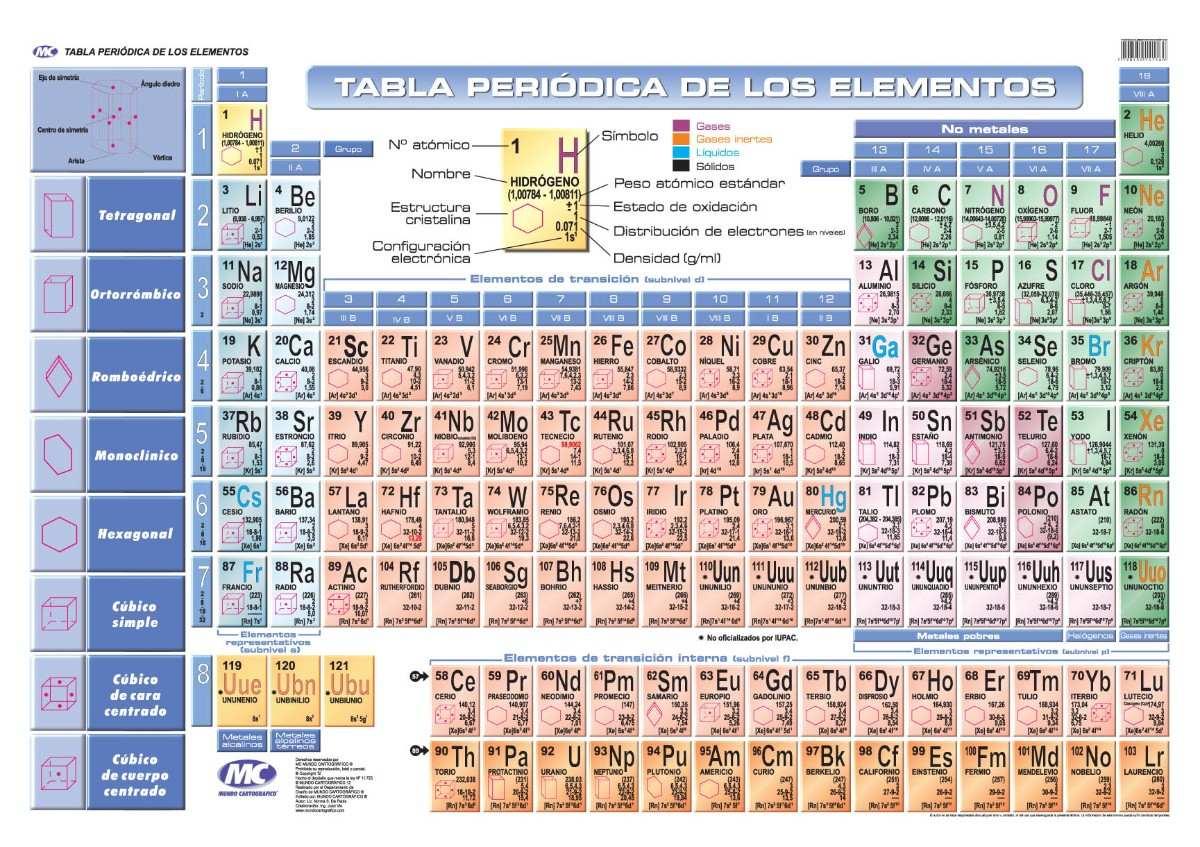 Ciencias f sico qu micas elementos qu micos tabla peri dica necesito tabla urtaz Gallery