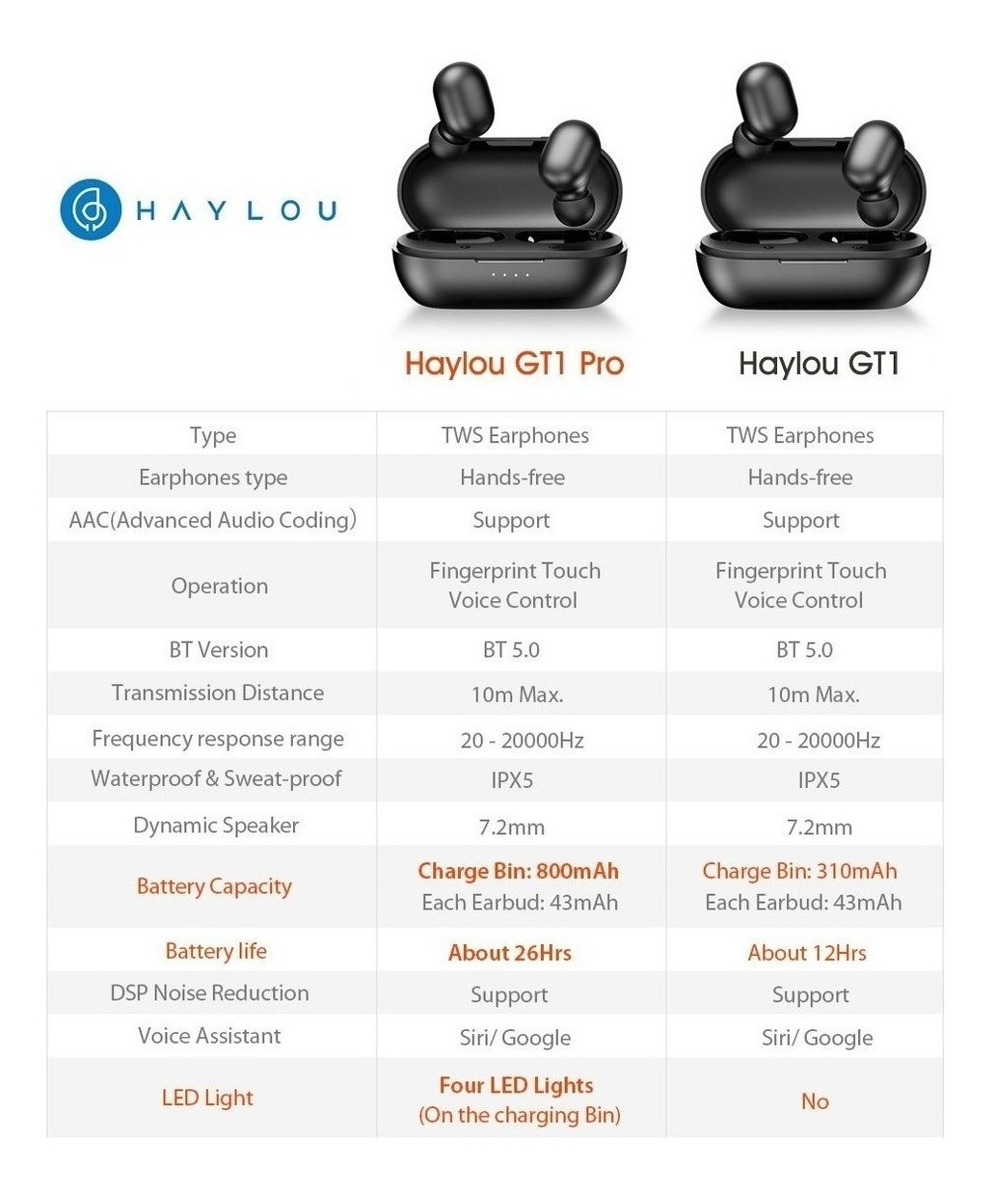Auricular Haylou Gt1 Pro Bluetooth Inalambrico Táctil